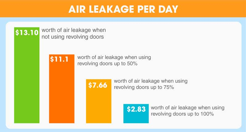 Air Leakage Per Day of Revolving Doors