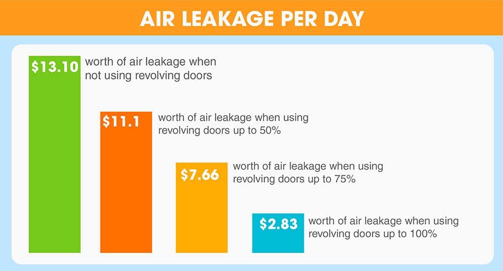 Revolving Door Energy Efficiency Infographic